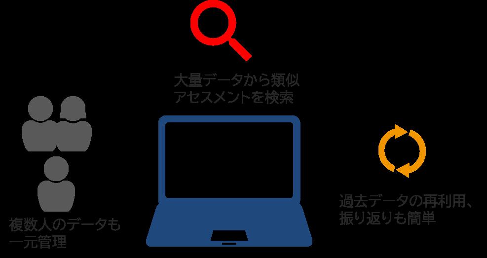 記録のデータベース化